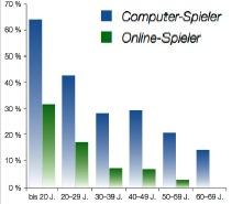 Computer_online_spieler_1